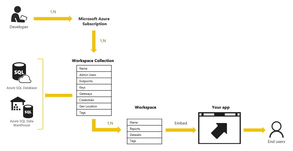 Power BI Embedded
